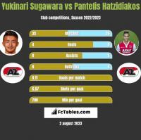 Yukinari Sugawara vs Pantelis Hatzidiakos h2h player stats