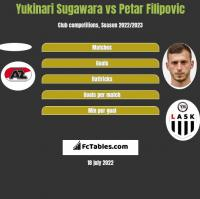 Yukinari Sugawara vs Petar Filipovic h2h player stats