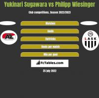 Yukinari Sugawara vs Philipp Wiesinger h2h player stats