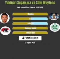 Yukinari Sugawara vs Stijn Wuytens h2h player stats
