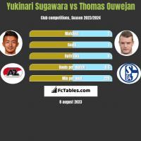 Yukinari Sugawara vs Thomas Ouwejan h2h player stats