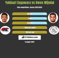 Yukinari Sugawara vs Owen Wijndal h2h player stats