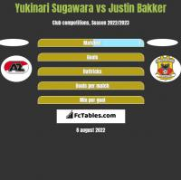 Yukinari Sugawara vs Justin Bakker h2h player stats