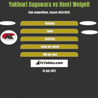 Yukinari Sugawara vs Henri Weigelt h2h player stats