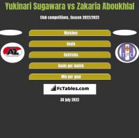 Yukinari Sugawara vs Zakaria Aboukhlal h2h player stats