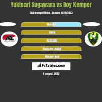 Yukinari Sugawara vs Boy Kemper h2h player stats