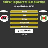 Yukinari Sugawara vs Dean Solomons h2h player stats
