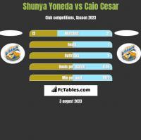 Shunya Yoneda vs Caio Cesar h2h player stats
