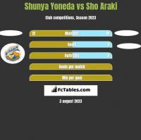 Shunya Yoneda vs Sho Araki h2h player stats