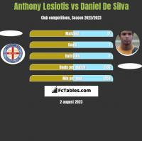 Anthony Lesiotis vs Daniel De Silva h2h player stats