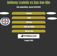 Anthony Lesiotis vs Eun-Sun Kim h2h player stats