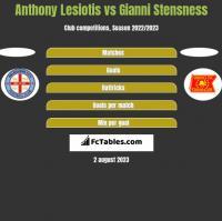 Anthony Lesiotis vs Gianni Stensness h2h player stats