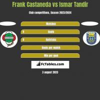 Frank Castaneda vs Ismar Tandir h2h player stats