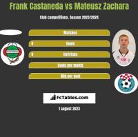 Frank Castaneda vs Mateusz Zachara h2h player stats