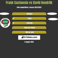 Frank Castaneda vs David Kondrlik h2h player stats