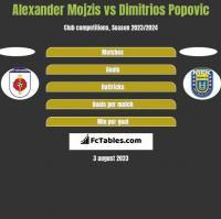 Alexander Mojzis vs Dimitrios Popovic h2h player stats