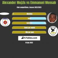 Alexander Mojzis vs Emmanuel Mensah h2h player stats