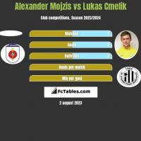 Alexander Mojzis vs Lukas Cmelik h2h player stats
