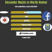 Alexander Mojzis vs Martin Bednar h2h player stats