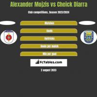 Alexander Mojzis vs Cheick Diarra h2h player stats