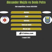 Alexander Mojzis vs Denis Petro h2h player stats