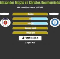 Alexander Mojzis vs Christos Kountouriotis h2h player stats