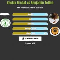 Vaclav Drchal vs Benjamin Tetteh h2h player stats