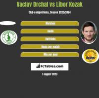 Vaclav Drchal vs Libor Kozak h2h player stats