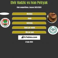 Elvir Hadzic vs Ivan Petryak h2h player stats