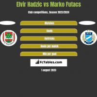 Elvir Hadzic vs Marko Futacs h2h player stats
