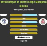 Kevin Campos vs Andres Felipe Mosquera Guardia h2h player stats