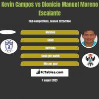 Kevin Campos vs Dionicio Manuel Moreno Escalante h2h player stats