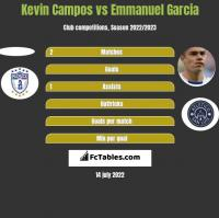 Kevin Campos vs Emmanuel Garcia h2h player stats