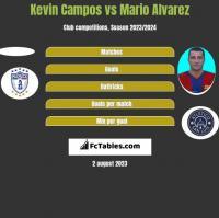 Kevin Campos vs Mario Alvarez h2h player stats