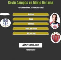 Kevin Campos vs Mario De Luna h2h player stats