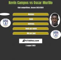 Kevin Campos vs Oscar Murillo h2h player stats