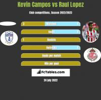 Kevin Campos vs Raul Lopez h2h player stats