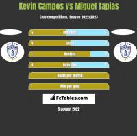 Kevin Campos vs Miguel Tapias h2h player stats