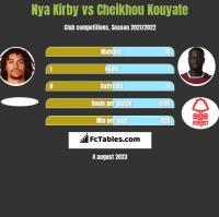 Nya Kirby vs Cheikhou Kouyate h2h player stats