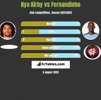 Nya Kirby vs Fernandinho h2h player stats