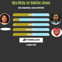 Nya Kirby vs Gabriel Jesus h2h player stats