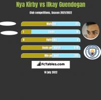 Nya Kirby vs Ilkay Guendogan h2h player stats