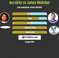 Nya Kirby vs James McArthur h2h player stats