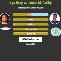 Nya Kirby vs James McCarthy h2h player stats