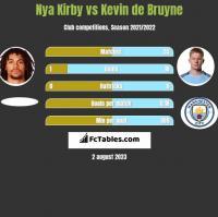 Nya Kirby vs Kevin de Bruyne h2h player stats