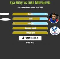 Nya Kirby vs Luka Milivojevic h2h player stats