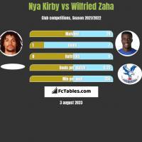 Nya Kirby vs Wilfried Zaha h2h player stats