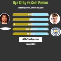 Nya Kirby vs Cole Palmer h2h player stats