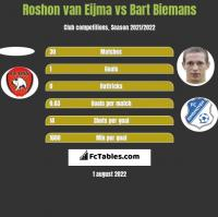 Roshon van Eijma vs Bart Biemans h2h player stats