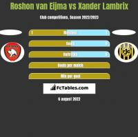 Roshon van Eijma vs Xander Lambrix h2h player stats